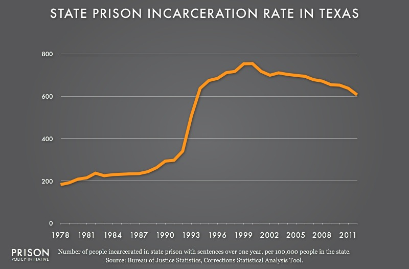 graph showing the number of people in state prison per 100,000 residents in Texas from 1978 to 2012