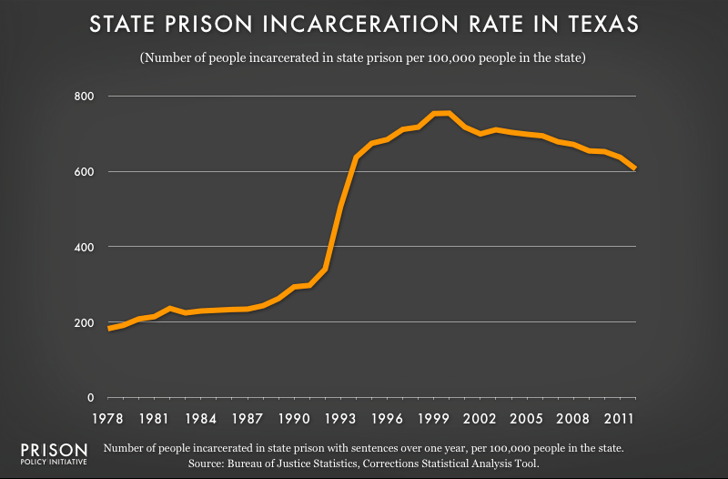 Graph showing the Texas state prison incarceration rate from 1978 to 2012