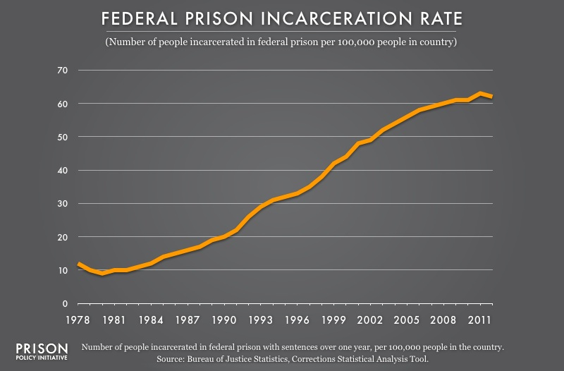 Graph showing the federal prison incarceration rate from 1978 to 2012