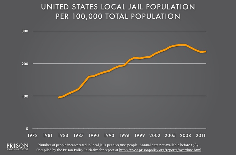 Graph showing the local jail incarceration rate from 1978 to 2012