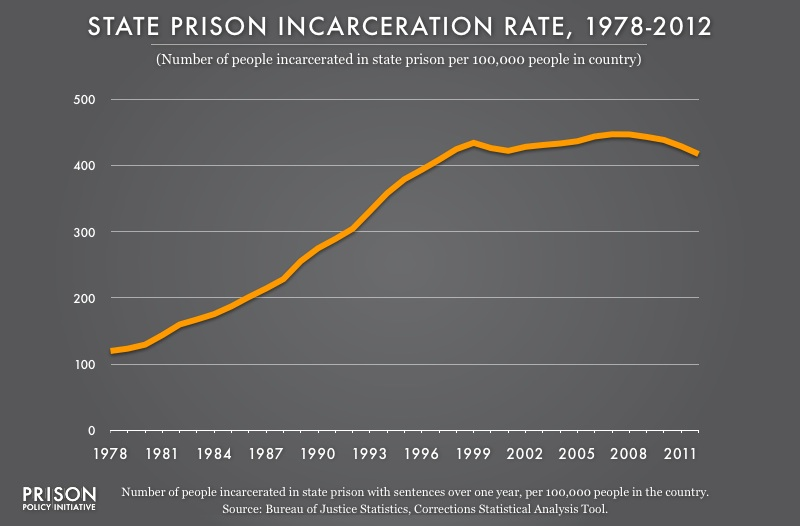 Graph showing the state prison incarceration rate from 1978 to 2012