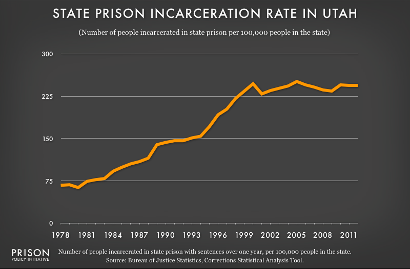graph showing Utah incarceraton rate, 1978 to 2012