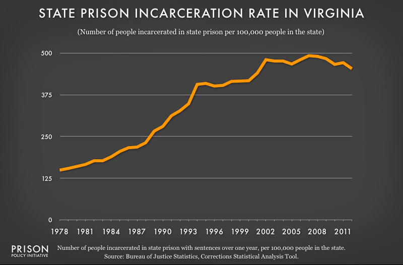 graph showing Virginia incarceraton rate, 1978 to 2012