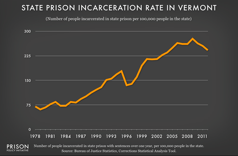 graph showing Vermont incarceraton rate, 1978 to 2012