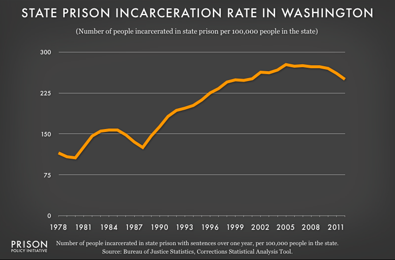 graph showing Washington incarceraton rate, 1978 to 2012
