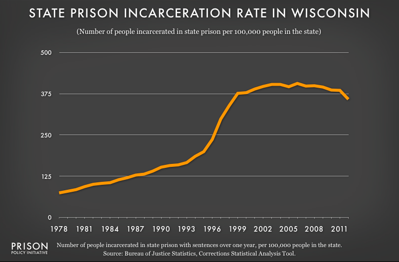 graph showing Wisconsin incarceraton rate, 1978 to 2012