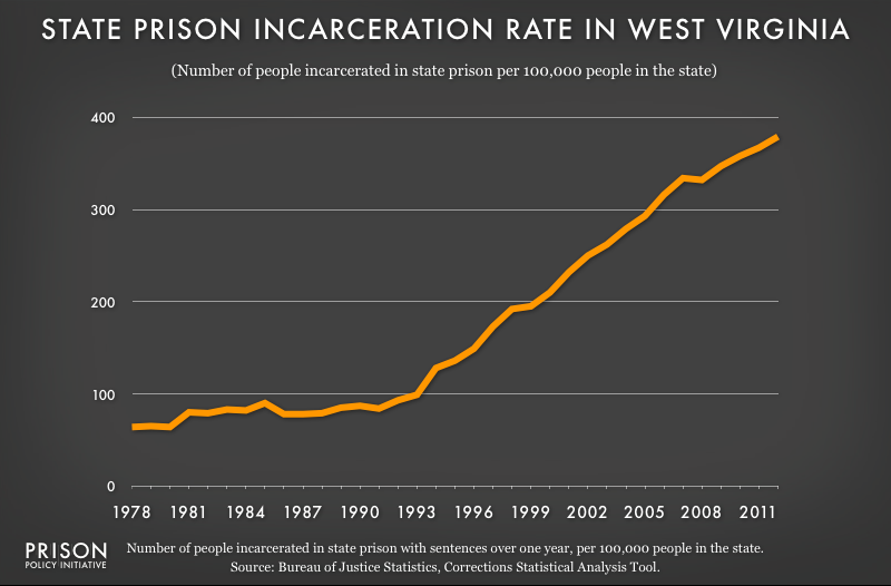 graph showing West Virginia incarceraton rate, 1978 to 2012