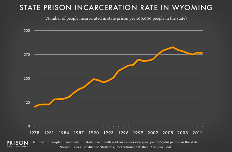 graph showing Wyoming incarceraton rate, 1978 to 2012