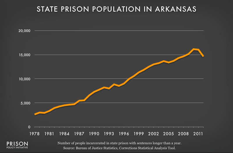 graph showing Arkansas prison populaton, 1978 to 2012