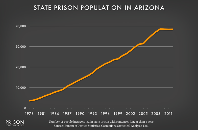 graph showing Arizona prison populaton, 1978 to 2012