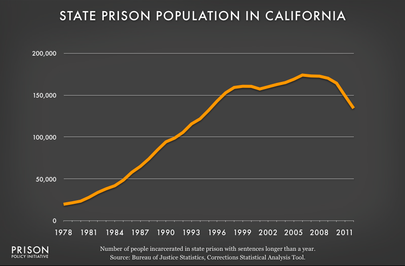 graph showing California prison populaton, 1978 to 2012