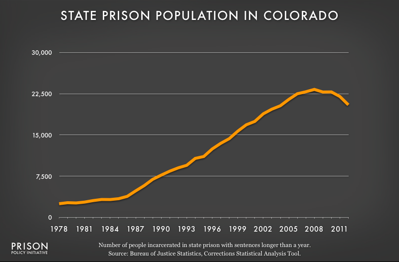 graph showing Colorado prison populaton, 1978 to 2012