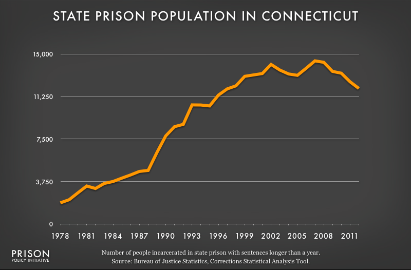 graph showing Connecticut prison populaton, 1978 to 2012
