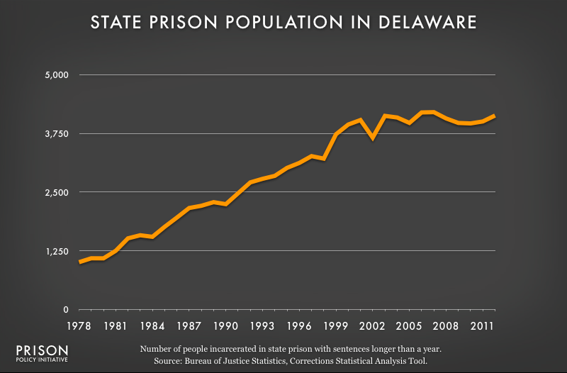 graph showing Delaware prison populaton, 1978 to 2012