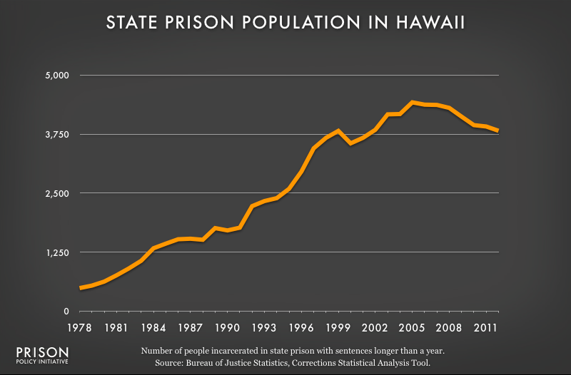 graph showing Hawaii prison populaton, 1978 to 2012