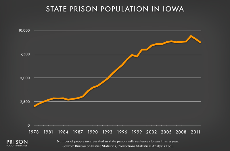 graph showing Iowa prison populaton, 1978 to 2012