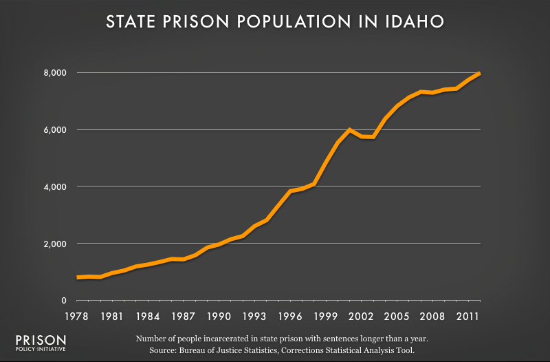 graph showing Idaho prison populaton, 1978 to 2012