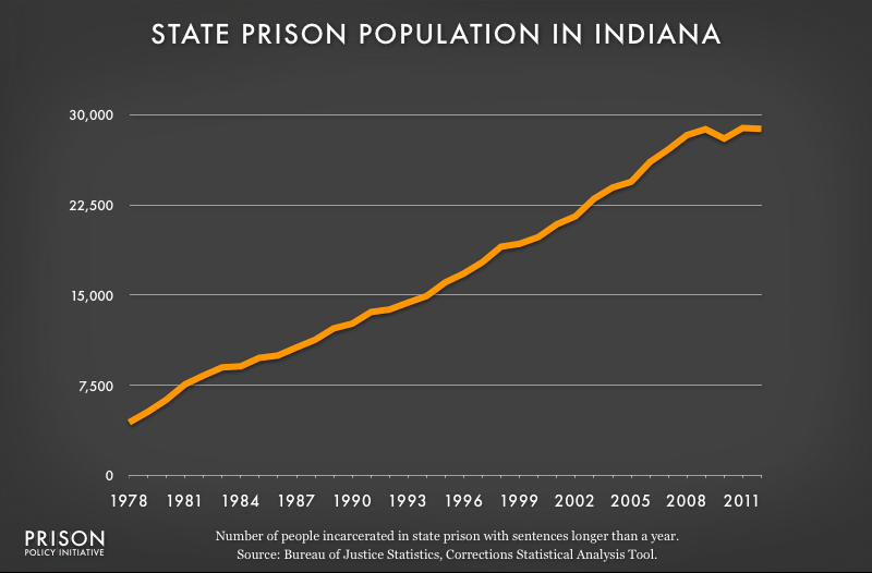 graph showing Indiana prison populaton, 1978 to 2012