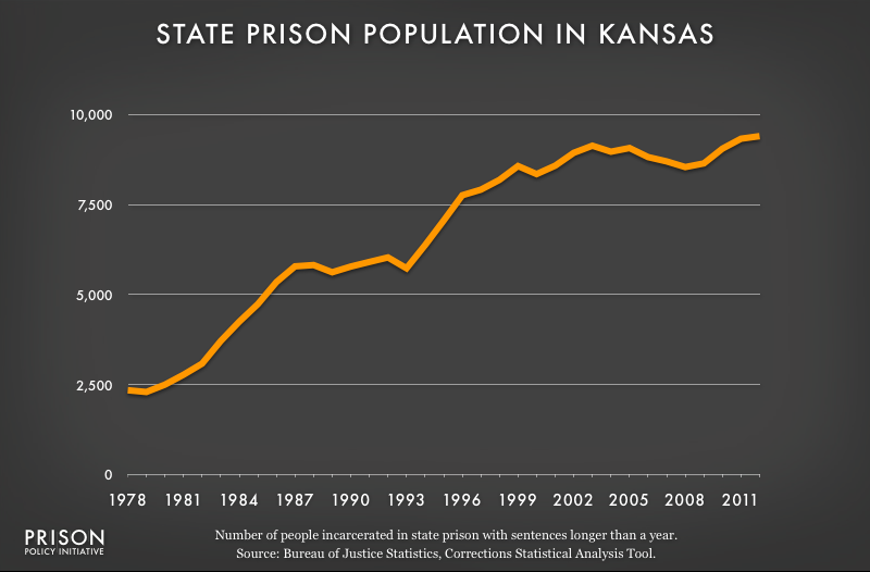 graph showing Kansas prison populaton, 1978 to 2012