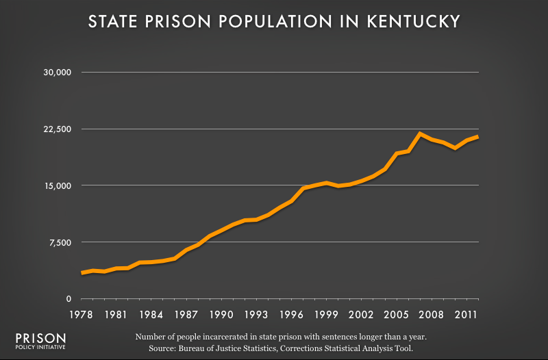 graph showing Kentucky prison populaton, 1978 to 2012