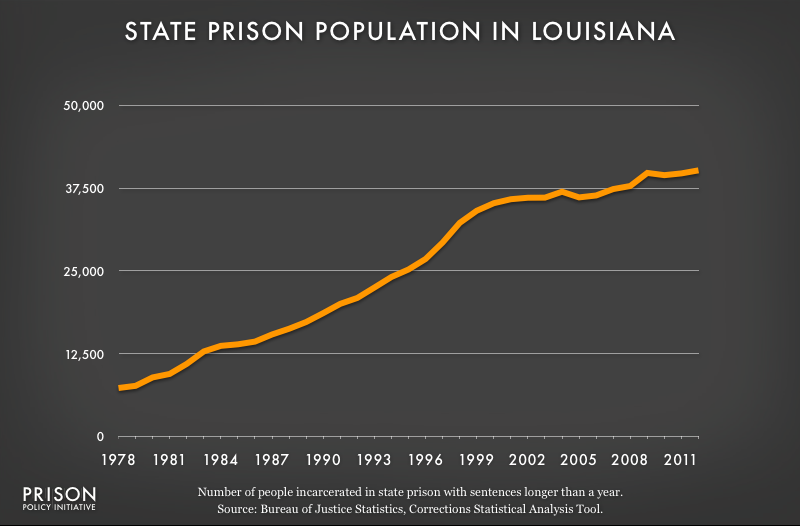graph showing Louisiana prison populaton, 1978 to 2012