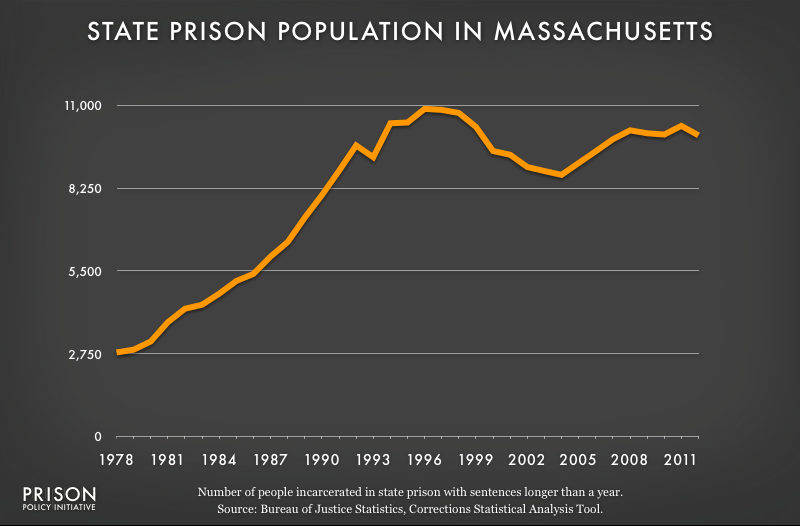 graph showing Massachusetts prison populaton, 1978 to 2012