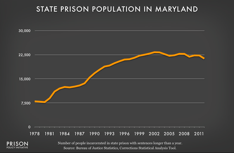graph showing Maryland prison populaton, 1978 to 2012