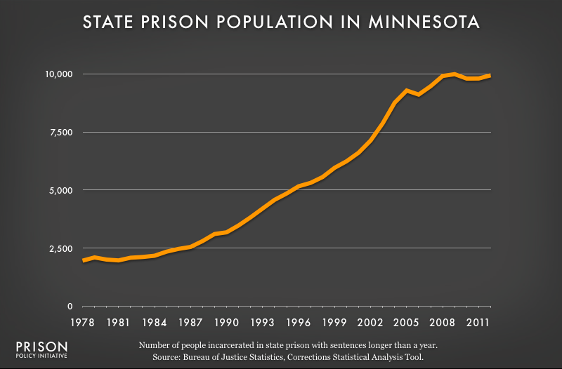 graph showing Minnesota prison populaton, 1978 to 2012