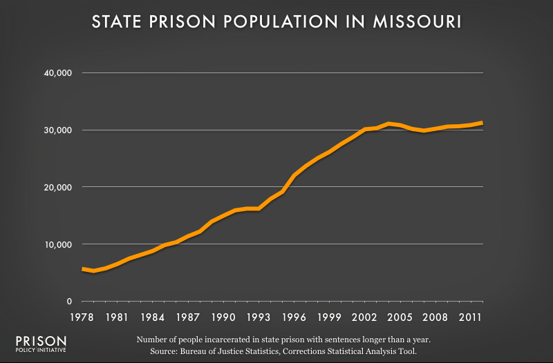 graph showing Missouri prison populaton, 1978 to 2012