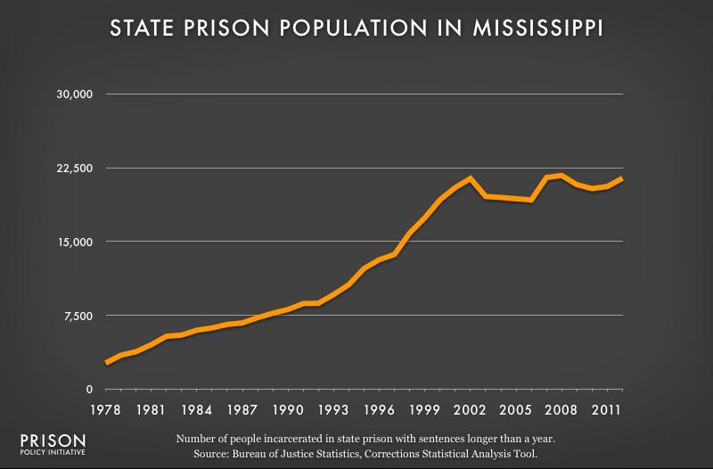 graph showing Mississippi prison populaton, 1978 to 2012