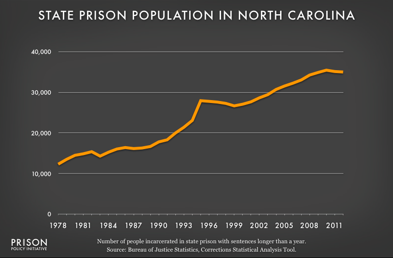 graph showing North Carolina prison populaton, 1978 to 2012