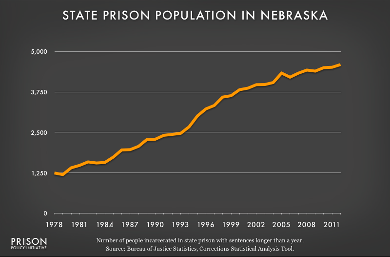 graph showing Nebraska prison populaton, 1978 to 2012