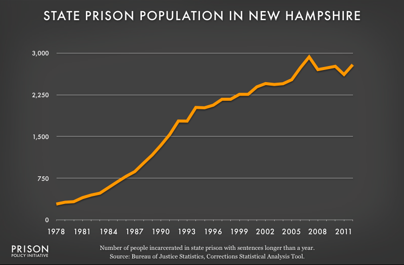 graph showing New Hampshire prison populaton, 1978 to 2012