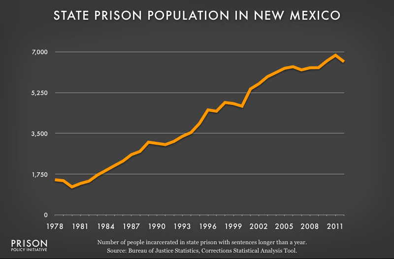 graph showing New Mexico prison populaton, 1978 to 2012