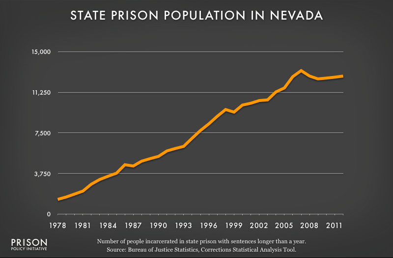 graph showing Nevada prison populaton, 1978 to 2012