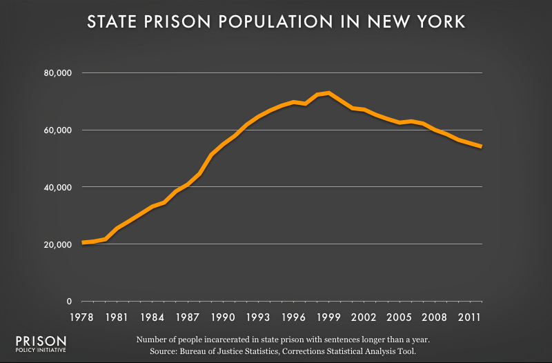 graph showing New York prison populaton, 1978 to 2012