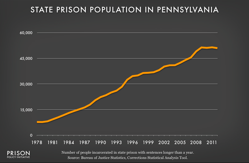 graph showing Pennsylvania prison populaton, 1978 to 2012