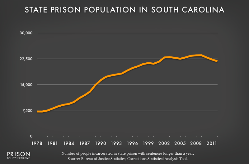 graph showing South Carolina prison populaton, 1978 to 2012