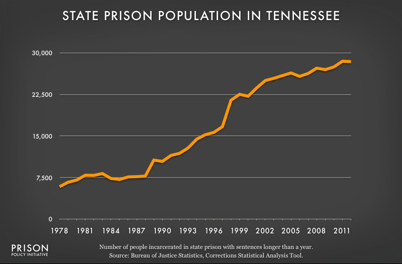 graph showing Tennessee prison populaton, 1978 to 2012