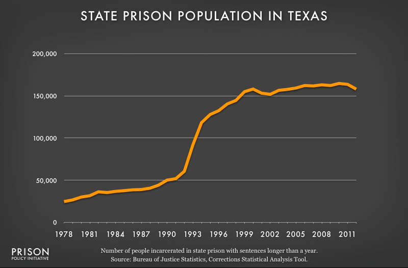 graph showing Texas prison populaton, 1978 to 2012
