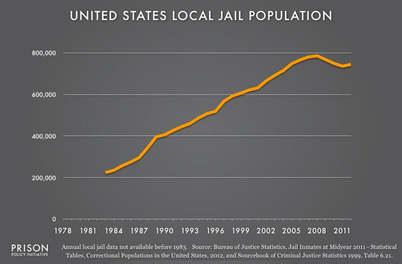 Graph showing the number of people in local jails from 1978 to 2012