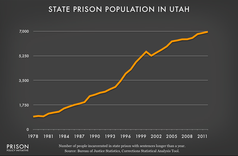 graph showing Utah prison populaton, 1978 to 2012