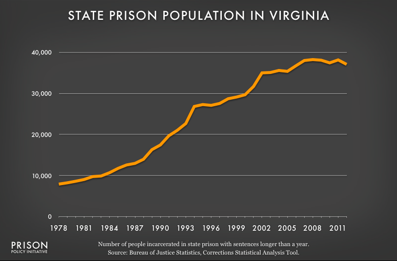 graph showing Virginia prison populaton, 1978 to 2012