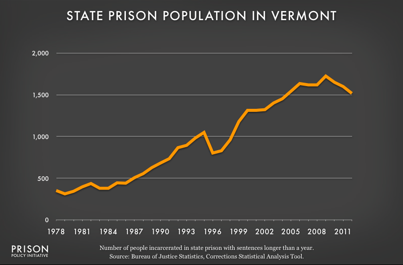 graph showing Vermont prison populaton, 1978 to 2012