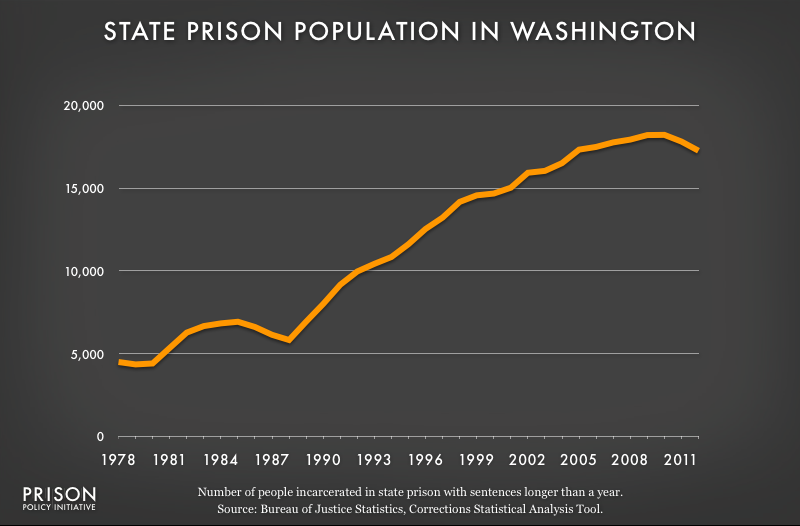 graph showing Washington prison populaton, 1978 to 2012
