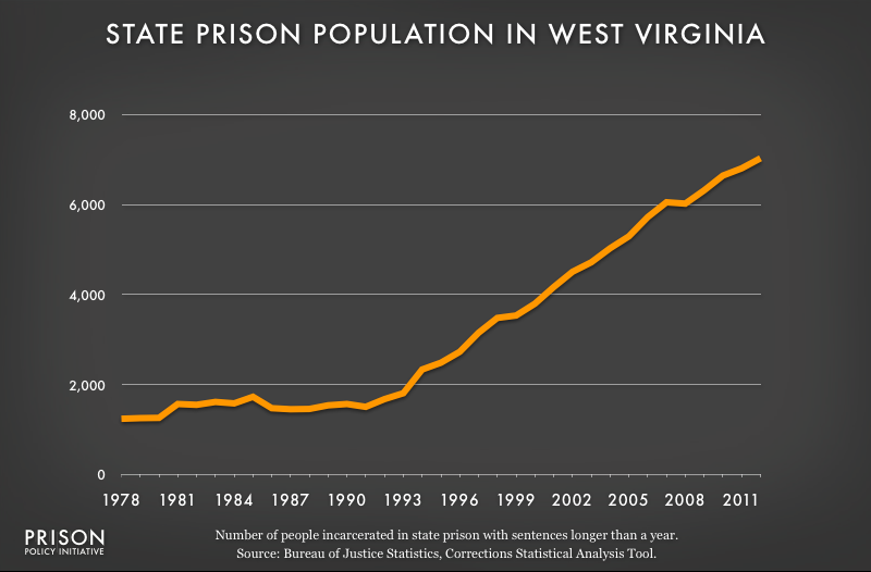 graph showing West Virginia prison populaton, 1978 to 2012