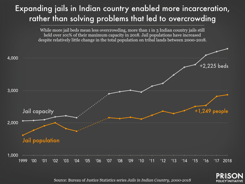 chart showing that Indian country jails have added 2,225 beds and 1,249 people between 1999 and 2018