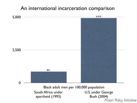 International rates of incarceration