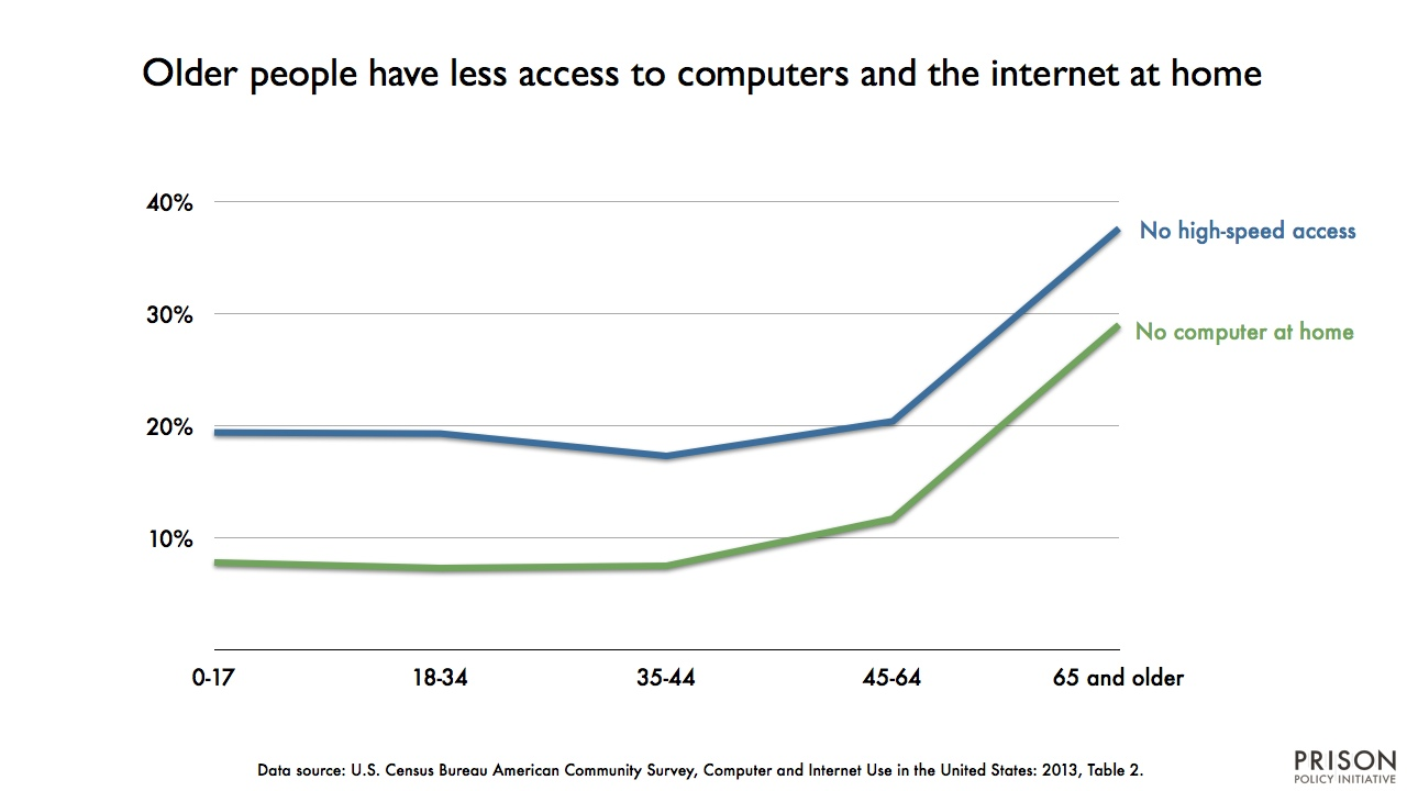 graph showing the percentage of people without access to computers or high-speed internet at home, by age. (Older people have less access to either.)