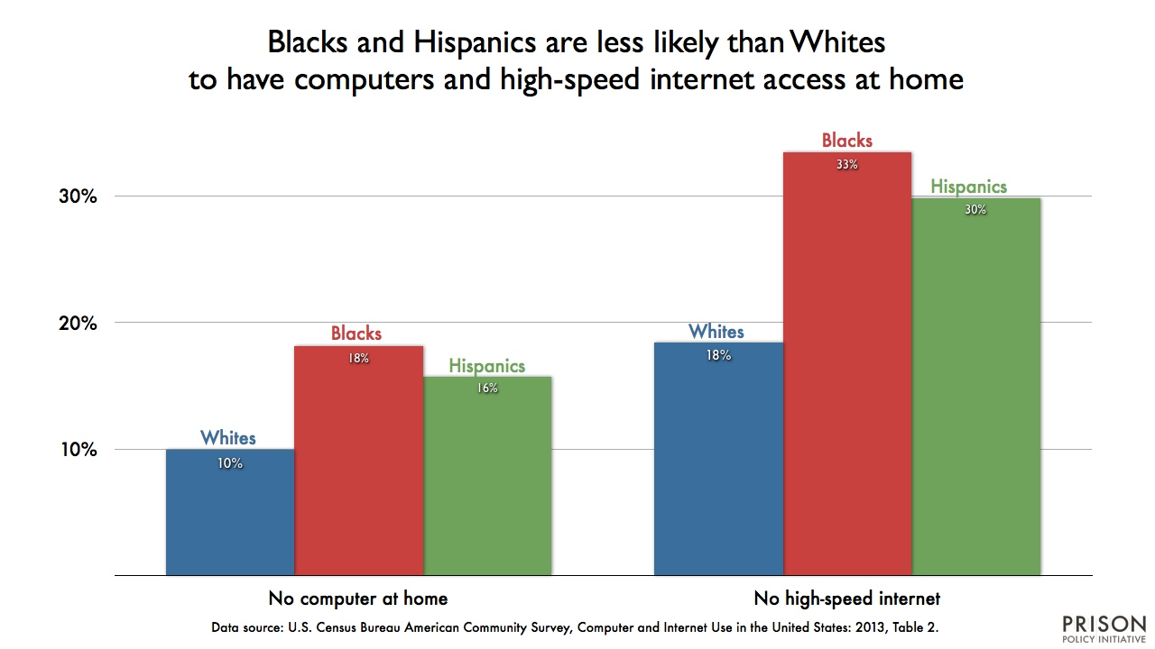 raph showing the percentage of people without access to computers or high-speed internet at home, by race and ethnicity. (Blacks and Hispanics have less access to either than Whites.)